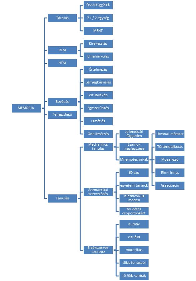 hierarchikus modell
